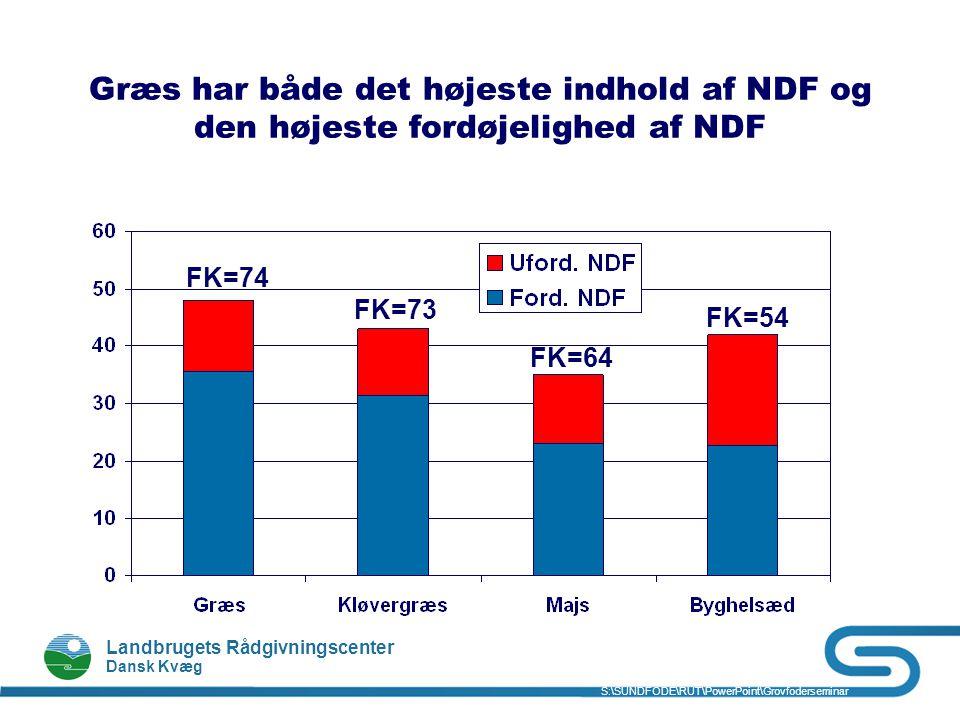 Græs har både det højeste indhold af NDF og den højeste fordøjelighed af NDF