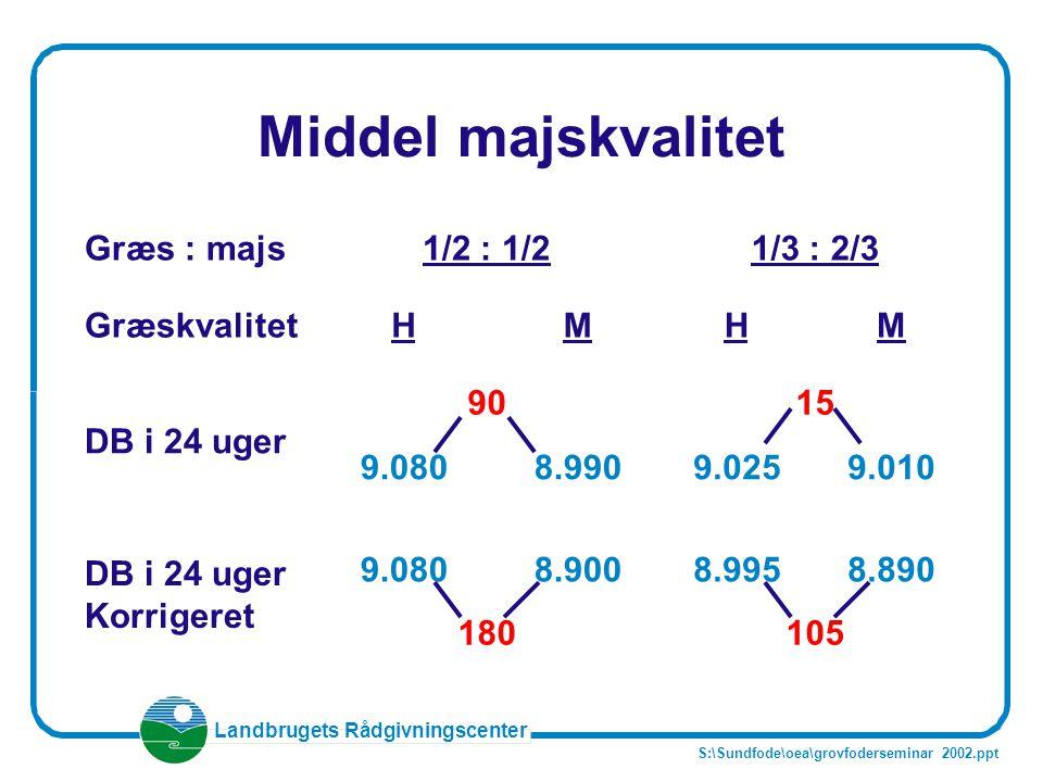 Middel majskvalitet Græs : majs 1/2 : 1/2 1/3 : 2/3 Græskvalitet H M