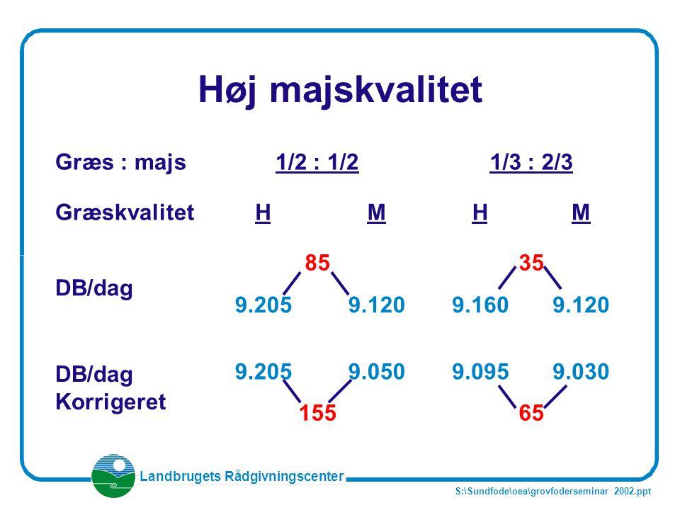 Høj majskvalitet Græs : majs 1/2 : 1/2 1/3 : 2/3 Græskvalitet H M