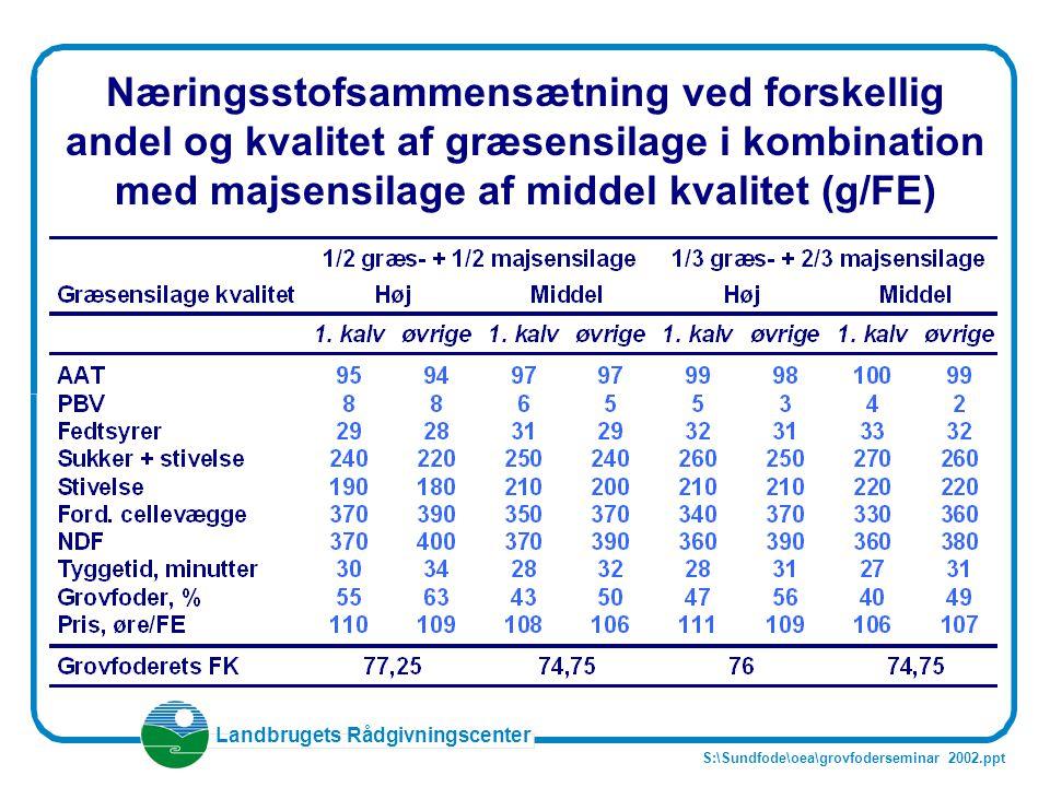 Næringsstofsammensætning ved forskellig andel og kvalitet af græsensilage i kombination med majsensilage af middel kvalitet (g/FE)