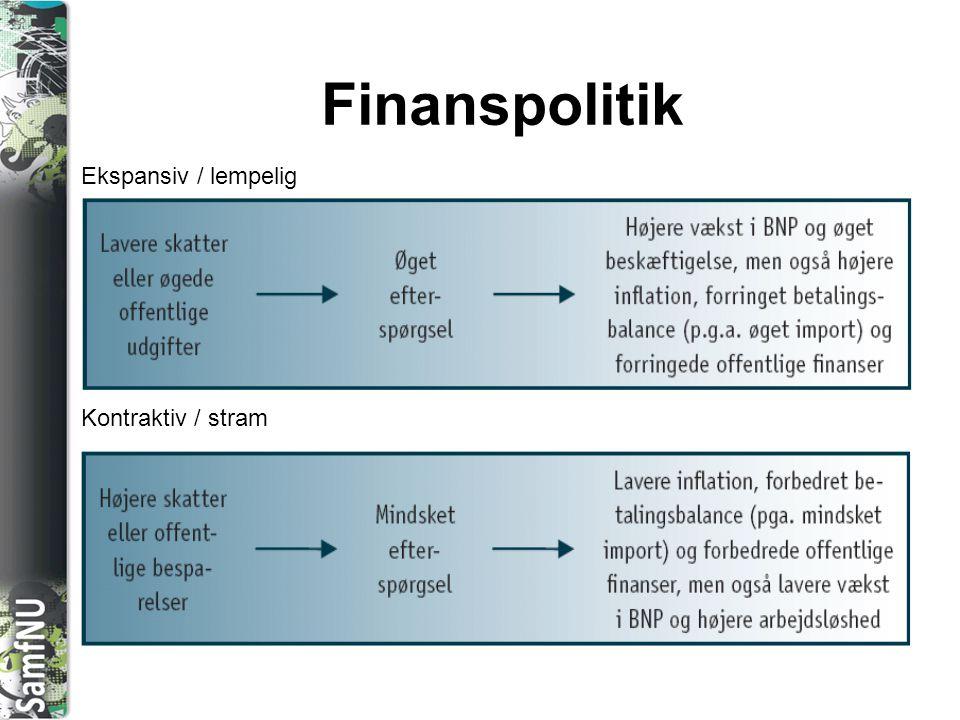 Finanspolitik Ekspansiv / lempelig Kontraktiv / stram