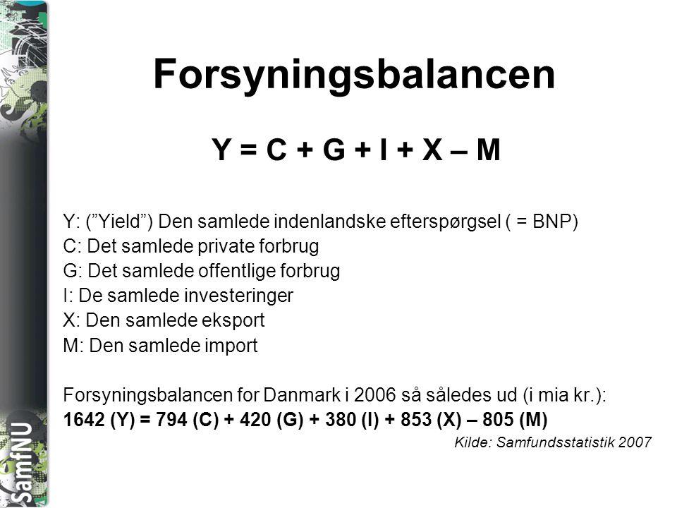 Forsyningsbalancen Y = C + G + I + X – M