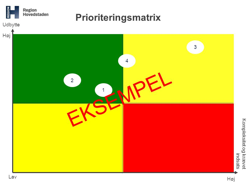 EKSEMPEL Prioriteringsmatrix Udbytte Høj 3 4 2 1