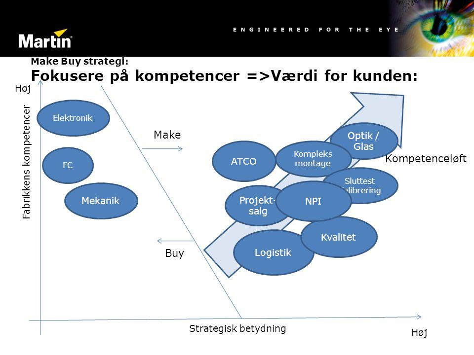 Make Buy strategi: Fokusere på kompetencer =>Værdi for kunden: