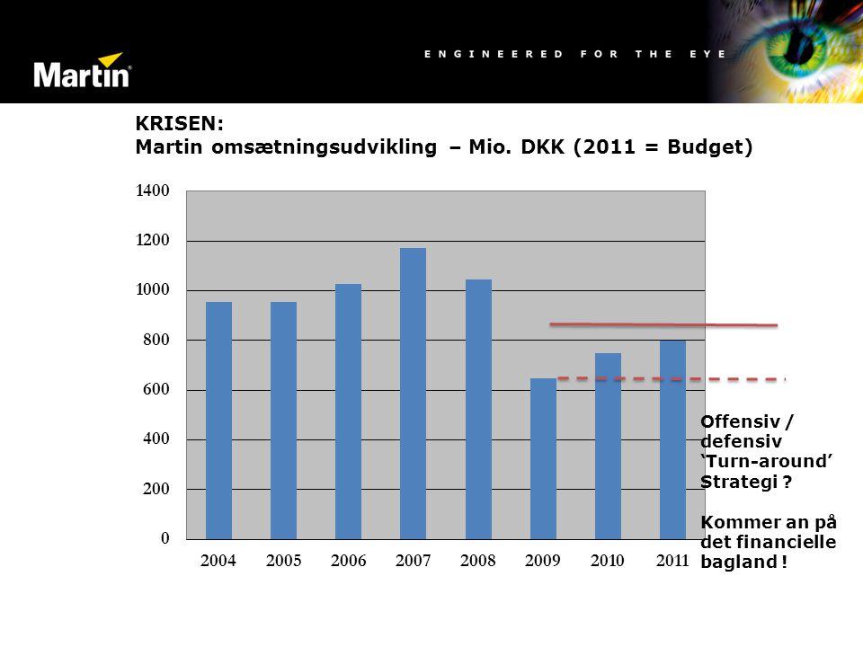 KRISEN: Martin omsætningsudvikling – Mio. DKK (2011 = Budget)