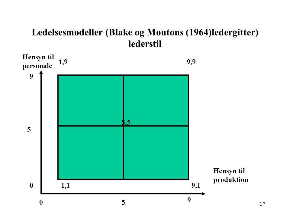 Ledelsesmodeller (Blake og Moutons (1964)ledergitter) lederstil