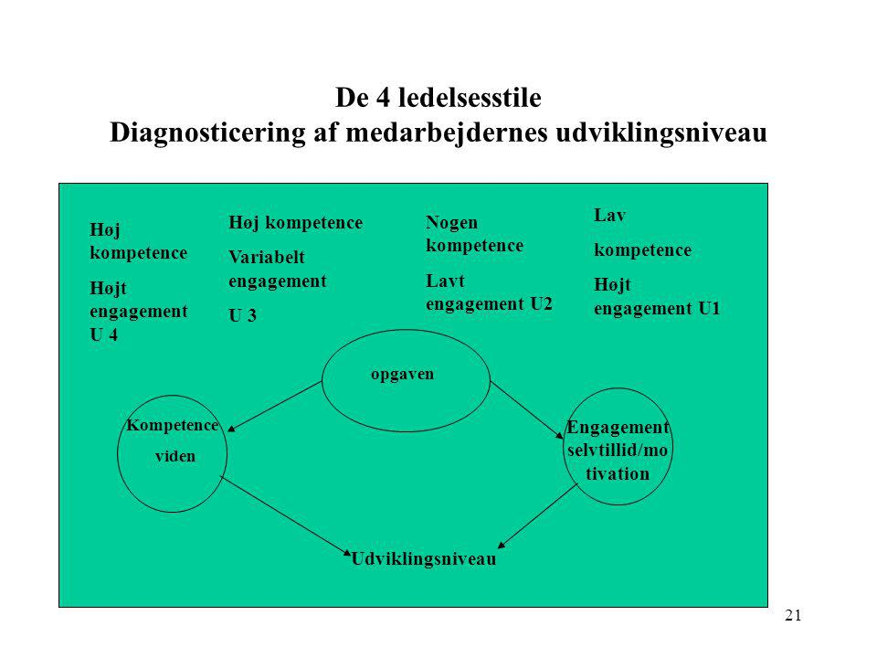 De 4 ledelsesstile Diagnosticering af medarbejdernes udviklingsniveau