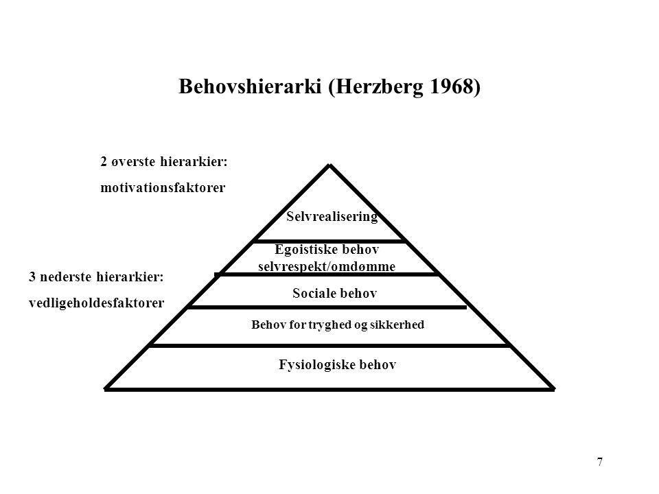 Behovshierarki (Herzberg 1968)