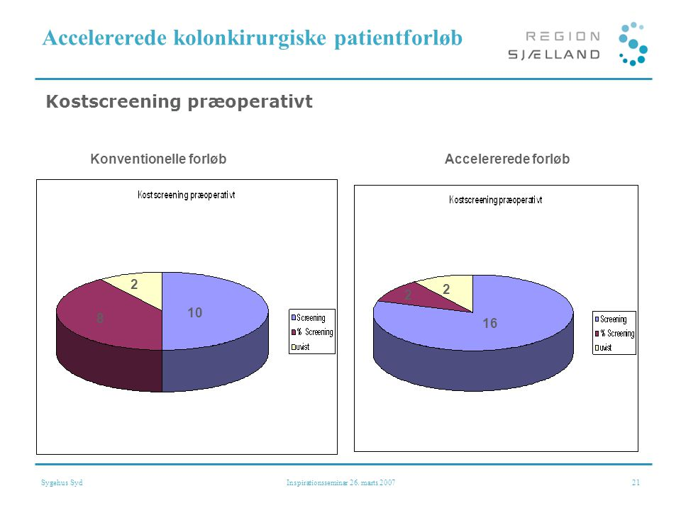 Accelererede kolonkirurgiske patientforløb