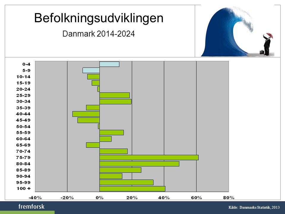 Befolkningsudviklingen Danmark 2014-2024