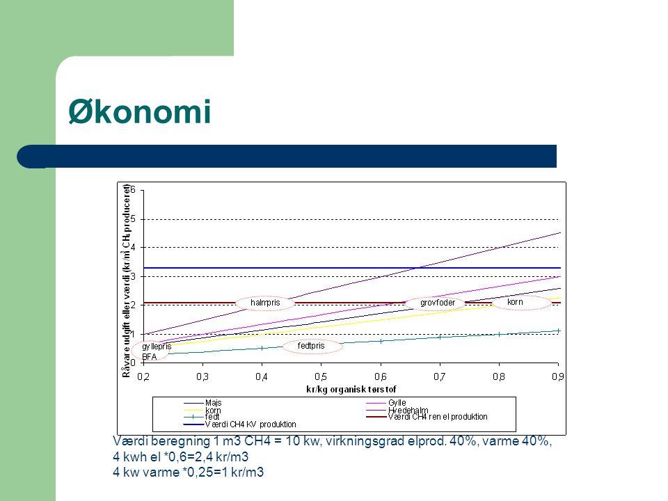 Økonomi Værdi beregning 1 m3 CH4 = 10 kw, virkningsgrad elprod. 40%, varme 40%, 4 kwh el *0,6=2,4 kr/m3.