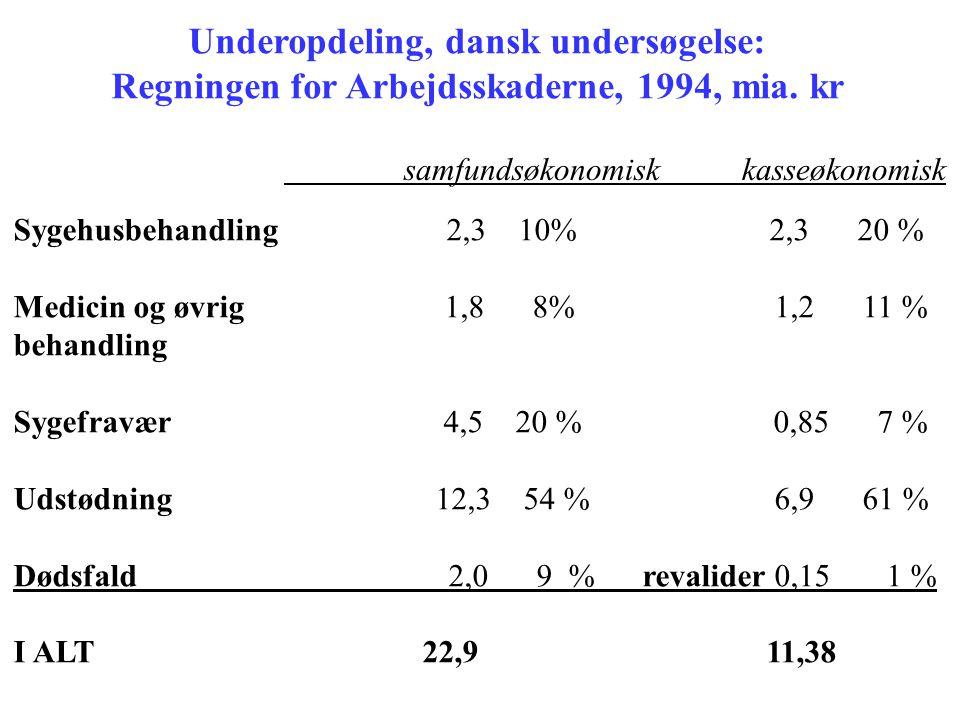 Underopdeling, dansk undersøgelse: