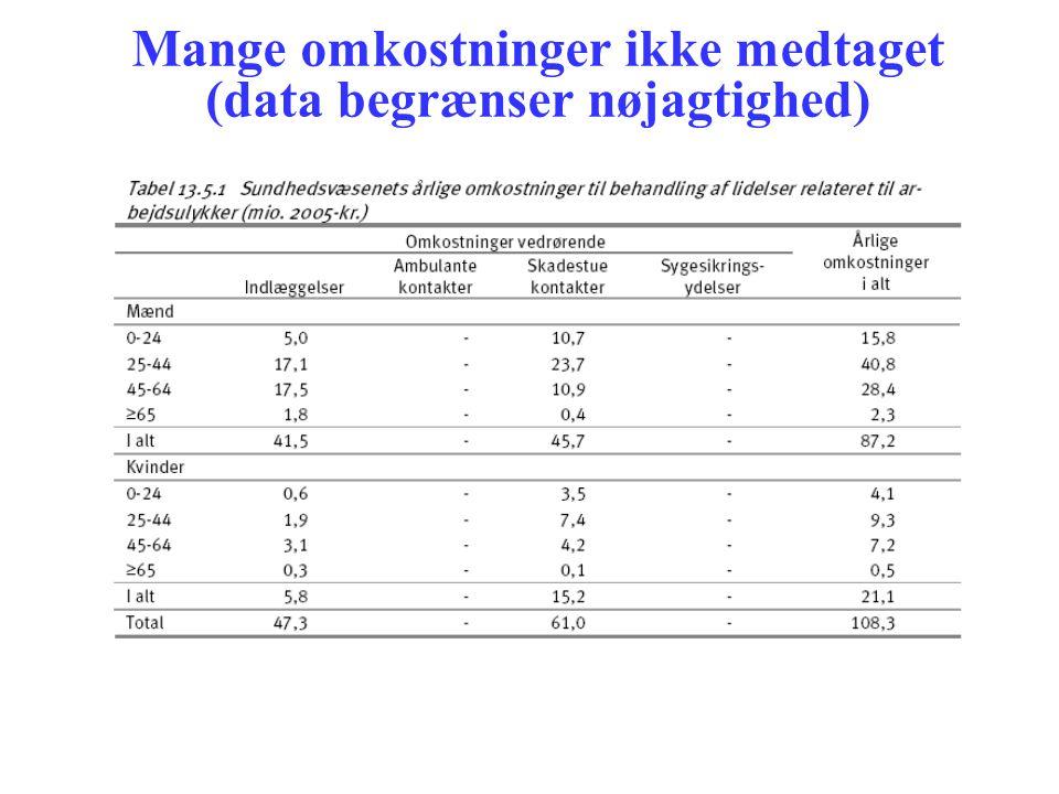 Mange omkostninger ikke medtaget (data begrænser nøjagtighed)
