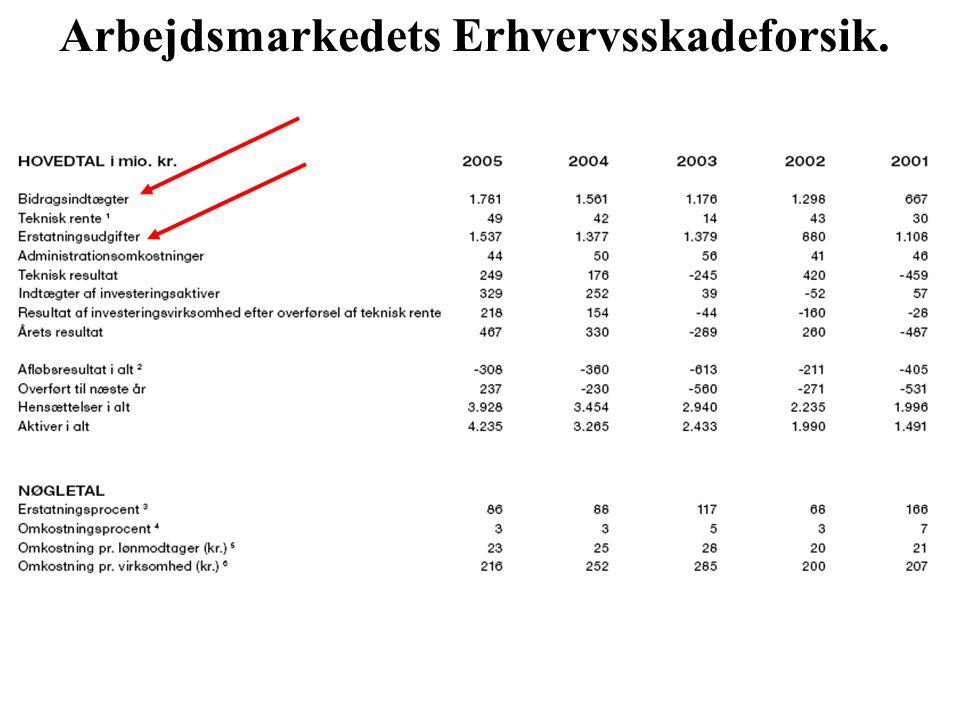 Arbejdsmarkedets Erhvervsskadeforsik.
