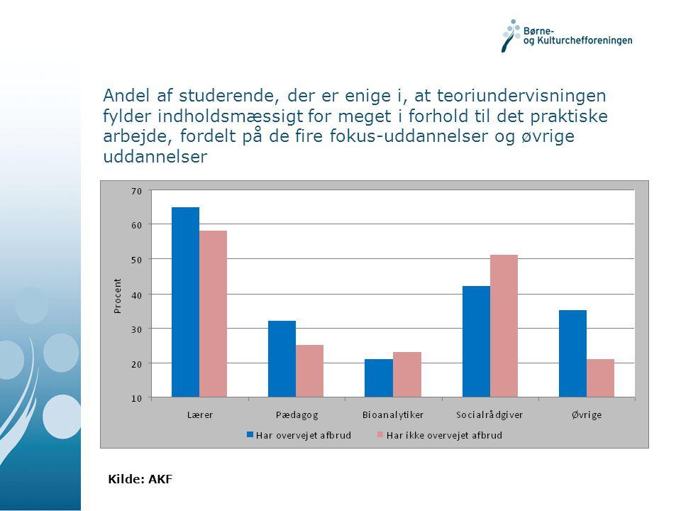 Andel af studerende, der er enige i, at teoriundervisningen fylder indholdsmæssigt for meget i forhold til det praktiske arbejde, fordelt på de fire fokus-uddannelser og øvrige uddannelser