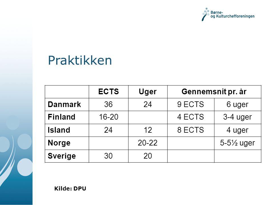 Praktikken ECTS Uger Gennemsnit pr. år Danmark 36 24 9 ECTS 6 uger