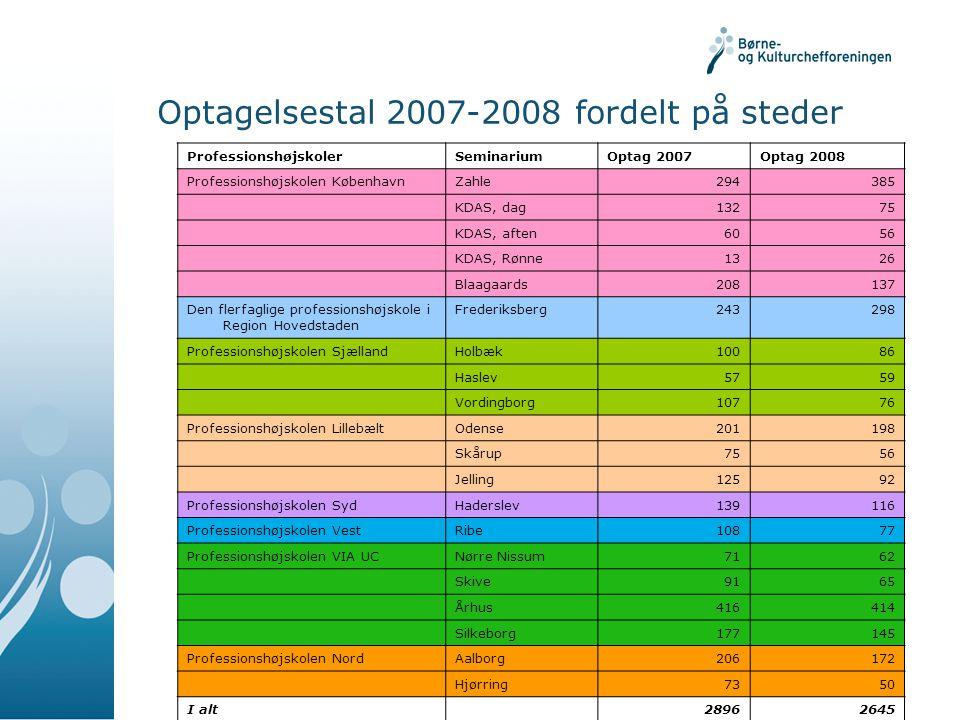 Optagelsestal 2007-2008 fordelt på steder