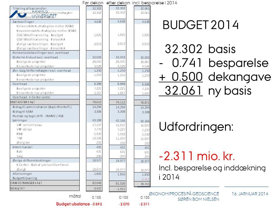 BUDGET 2014 32.302 basis - 0.741 besparelse + 0.500 dekangave