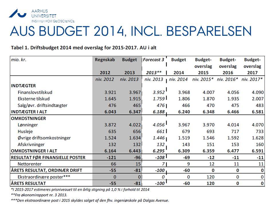 AUs BUDGET 2014, INCL. besparelseN