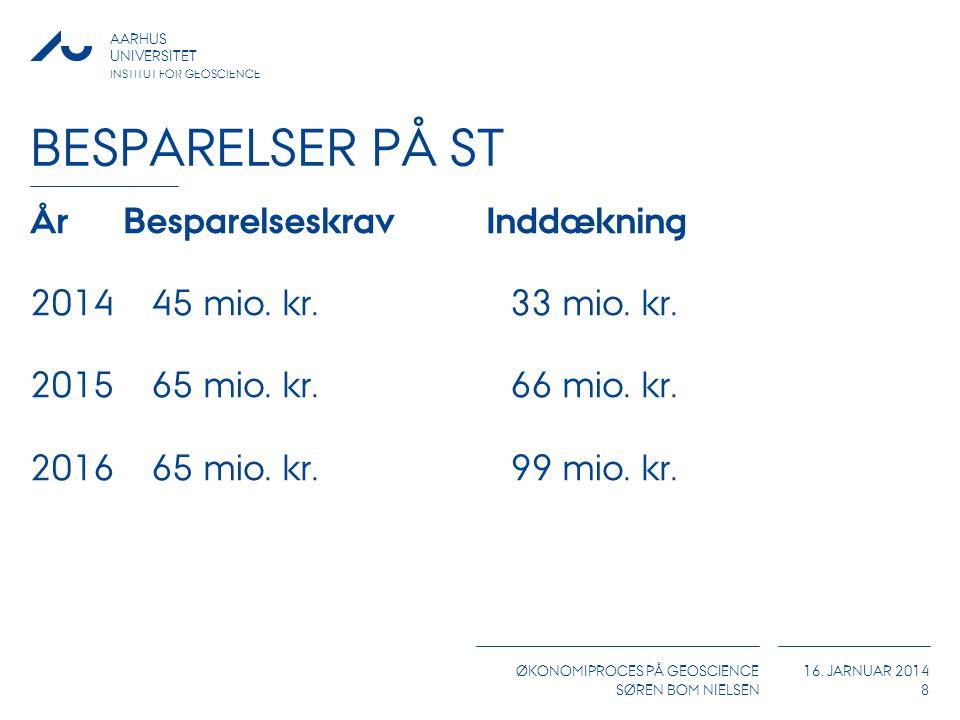 Besparelser på ST År Besparelseskrav Inddækning