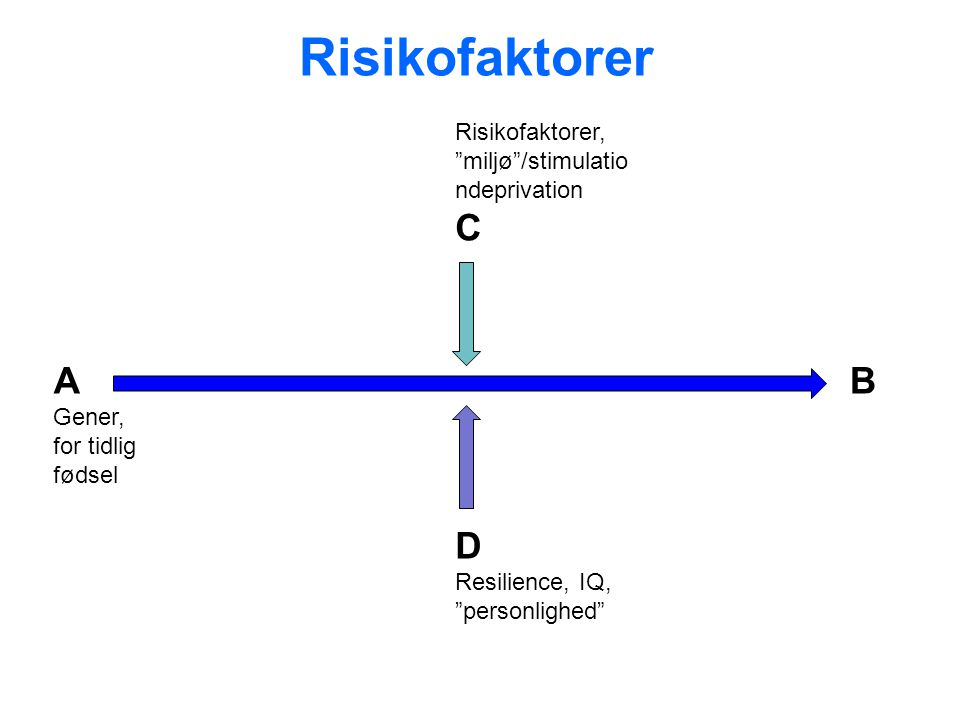 Risikofaktorer C A B D Risikofaktorer, miljø /stimulationdeprivation