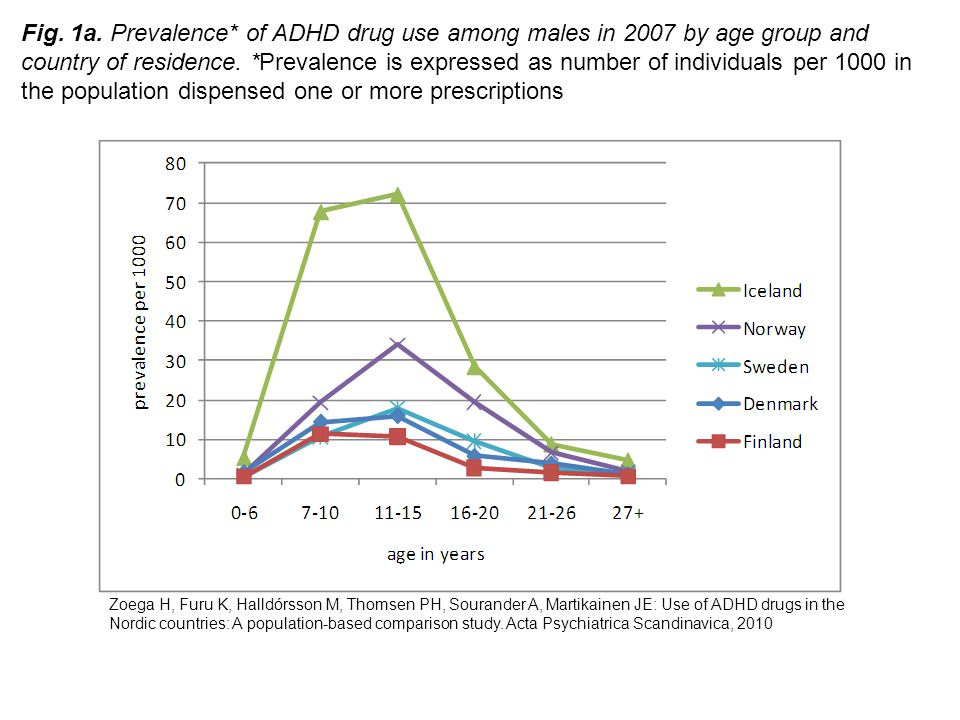 Fig. 1a. Prevalence* of ADHD drug use among males in 2007 by age group and country of residence. *Prevalence is expressed as number of individuals per 1000 in the population dispensed one or more prescriptions