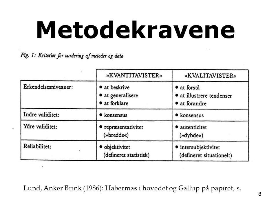 Metodekravene Lund, Anker Brink (1986): Habermas i hovedet og Gallup på papiret, s.