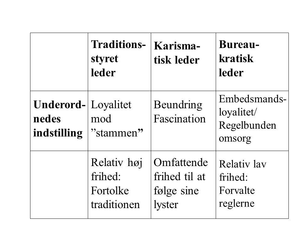 Underord-nedes indstilling Loyalitet mod stammen Beundring