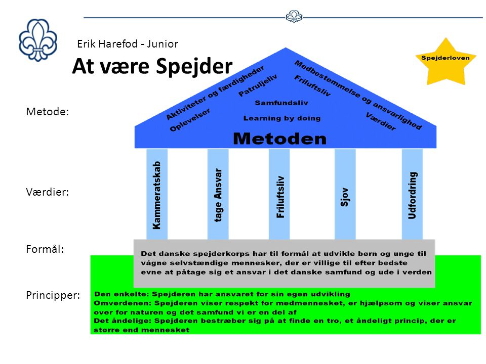 At være Spejder Erik Harefod - Junior Metode: Værdier: Formål: