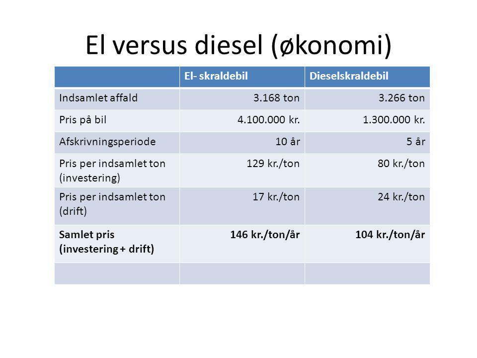 El versus diesel (økonomi)