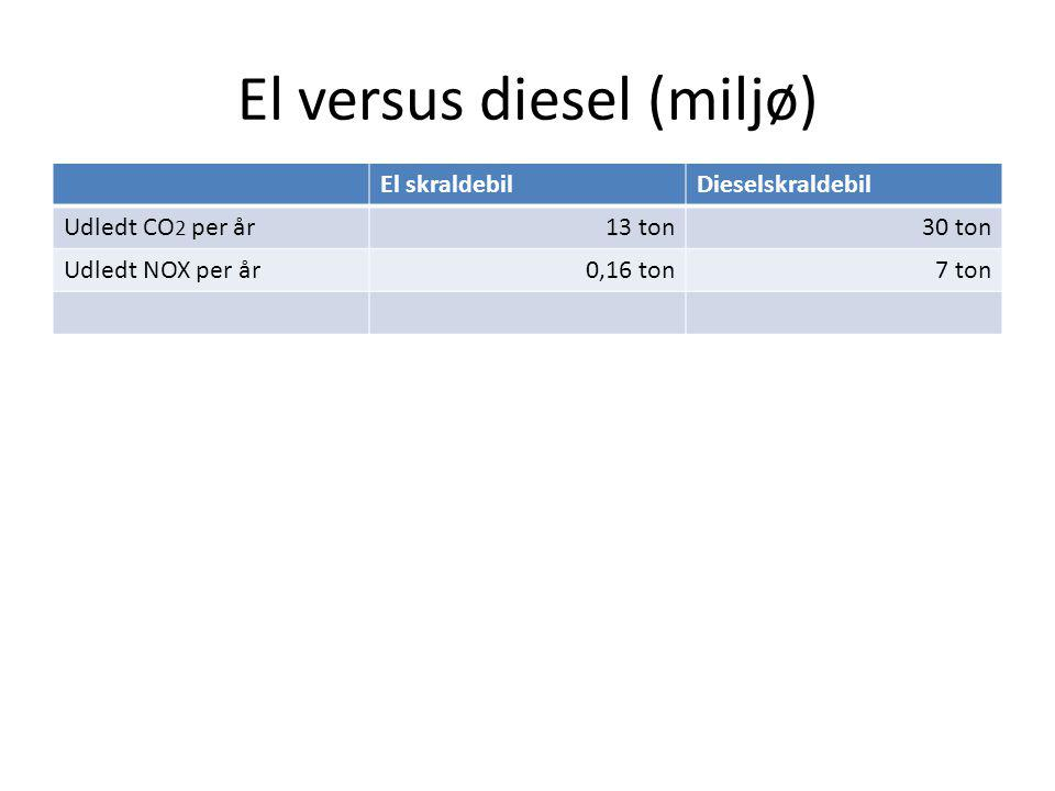 El versus diesel (miljø)