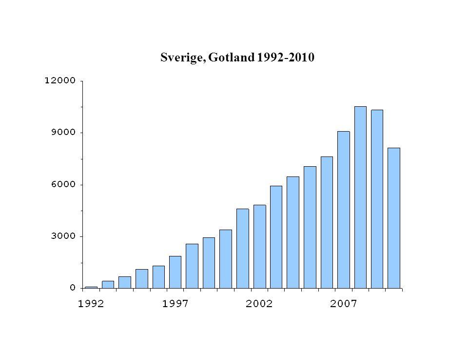 Sverige, Gotland 1992-2010