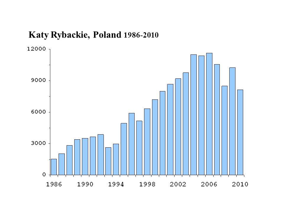 Katy Rybackie, Poland 1986-2010