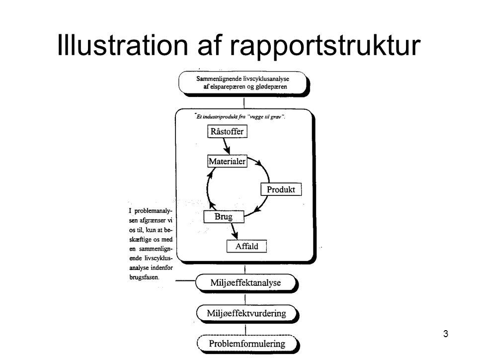 Illustration af rapportstruktur