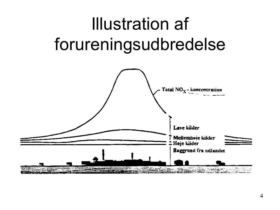 Illustration af forureningsudbredelse