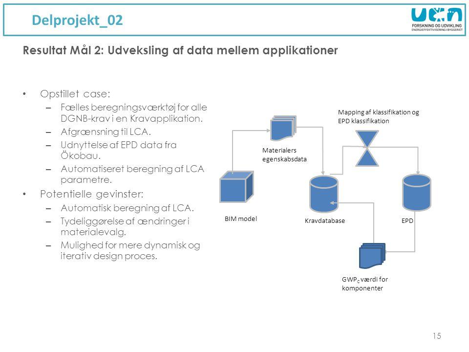 Delprojekt_02 Resultat Mål 2: Udveksling af data mellem applikationer
