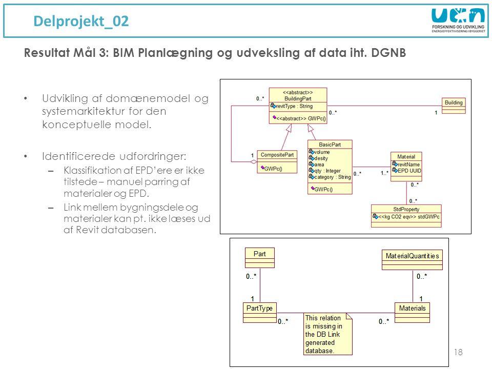Delprojekt_02 Resultat Mål 3: BIM Planlægning og udveksling af data iht. DGNB.