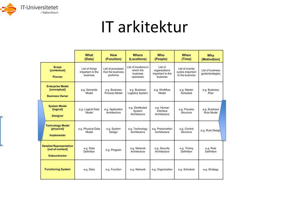 IT arkitektur