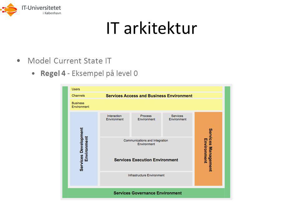 IT arkitektur Model Current State IT Regel 4 - Eksempel på level 0