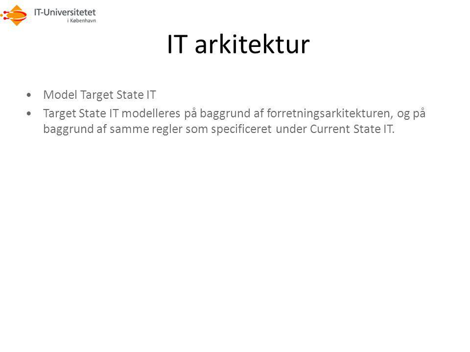 IT arkitektur Model Target State IT