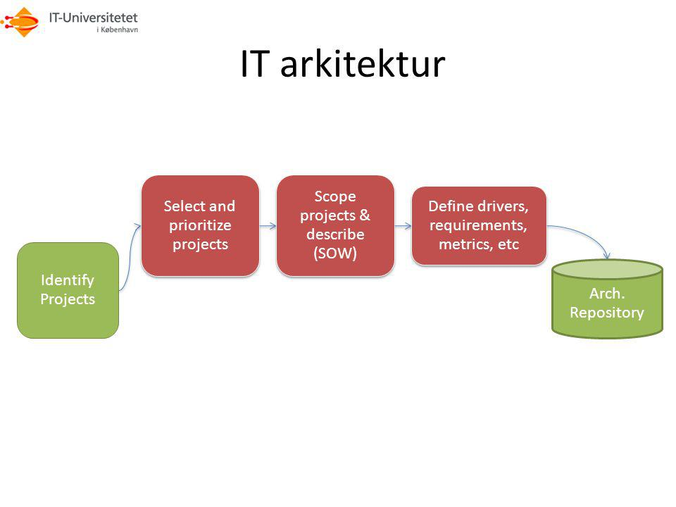 IT arkitektur Scope projects & describe (SOW)