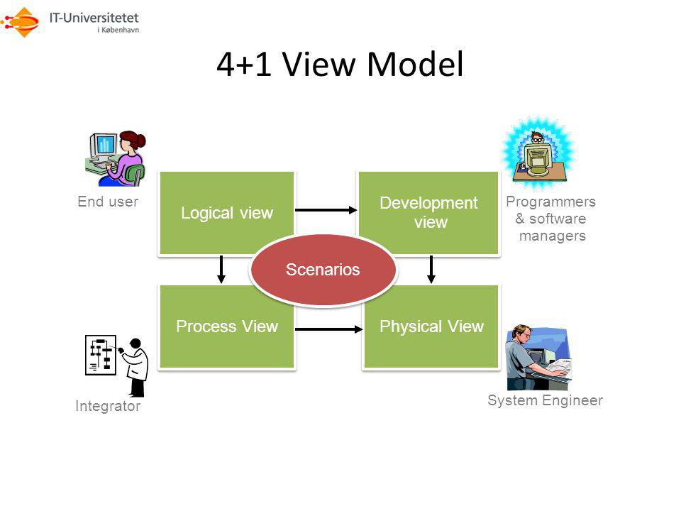4+1 View Model Logical view Development view Scenarios Process View