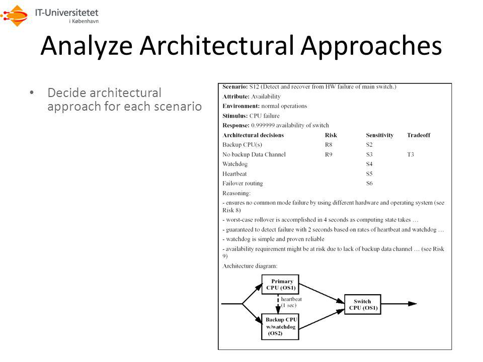 Analyze Architectural Approaches