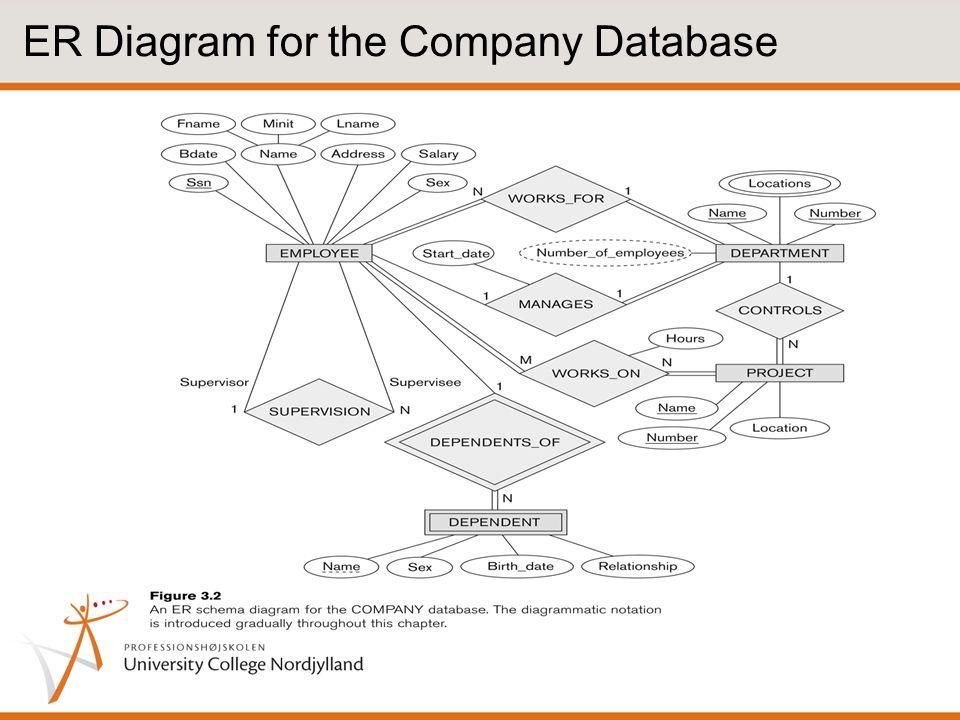 ER Diagram for the Company Database