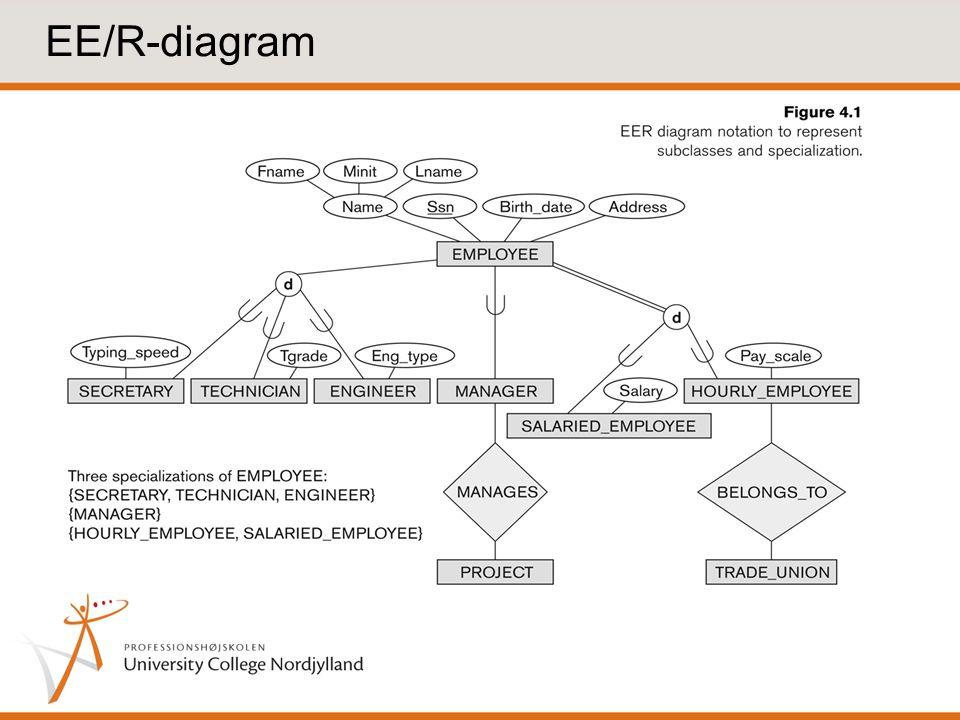 EE/R-diagram