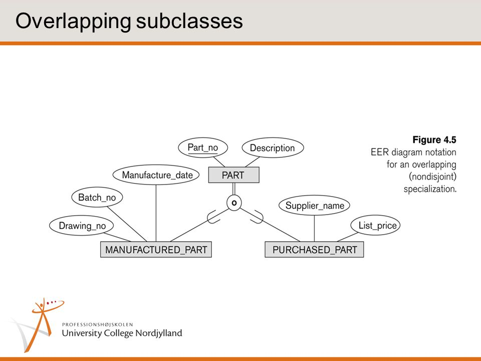 Overlapping subclasses