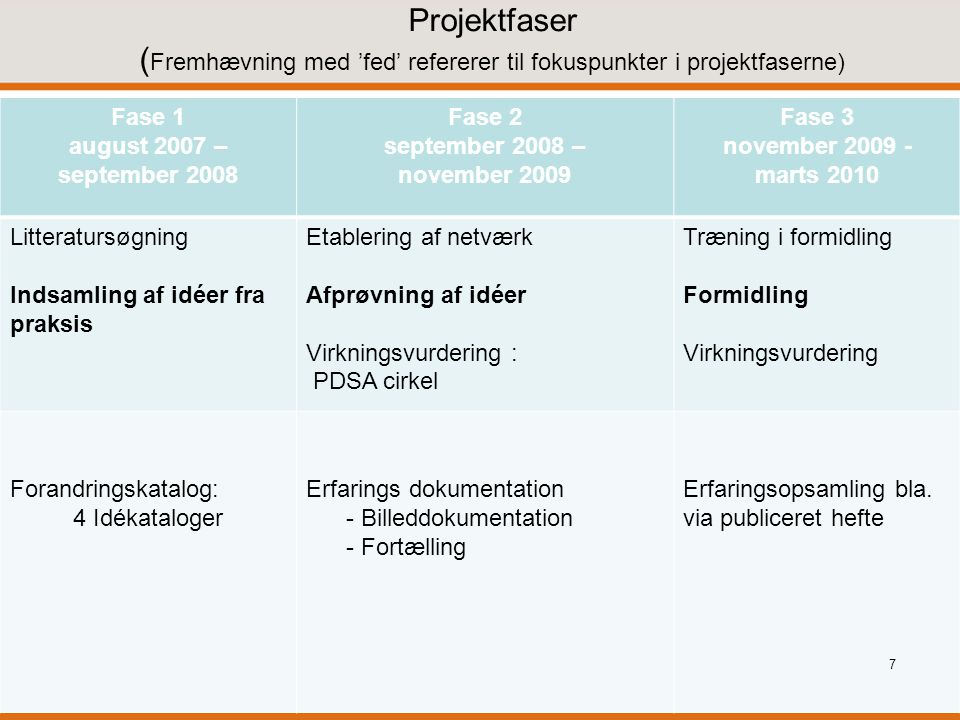 Projektfaser (Fremhævning med 'fed' refererer til fokuspunkter i projektfaserne)