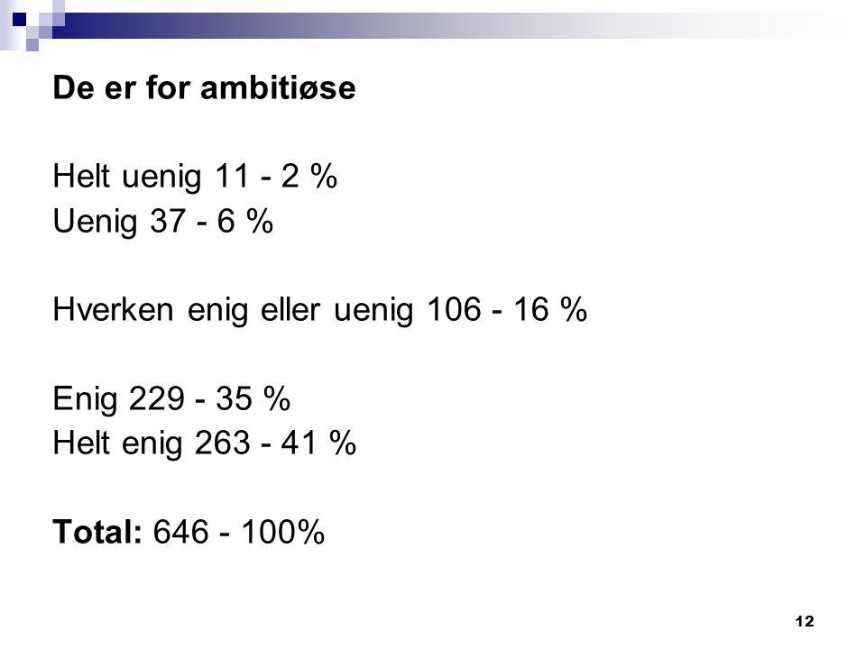 De er for ambitiøse Helt uenig 11 - 2 % Uenig 37 - 6 % Hverken enig eller uenig 106 - 16 % Enig 229 - 35 %