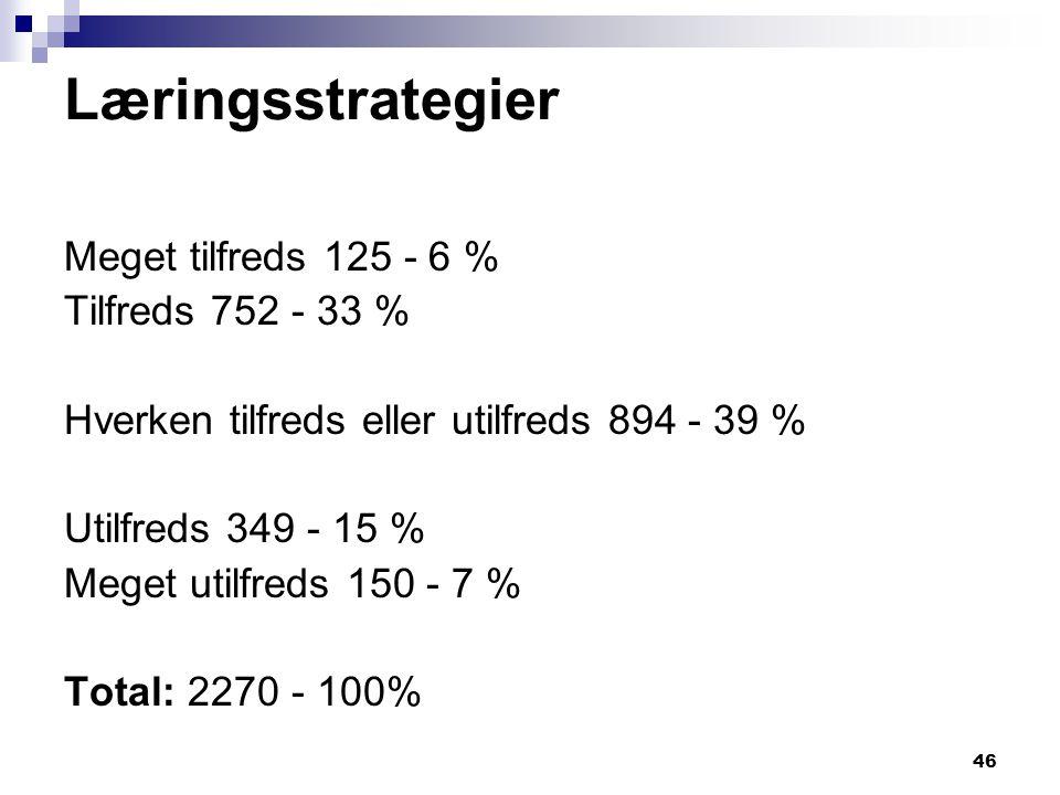 Læringsstrategier Meget tilfreds 125 - 6 % Tilfreds 752 - 33 %