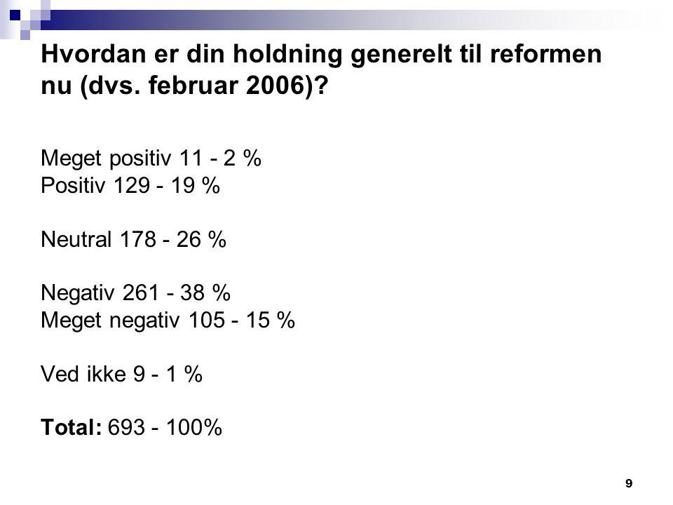 Hvordan er din holdning generelt til reformen nu (dvs. februar 2006)